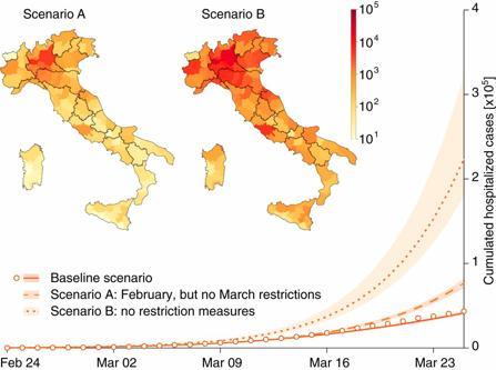 In Italia senza lockdown ci sarebbero stati 600 mila casi e 200 mila ricoveri