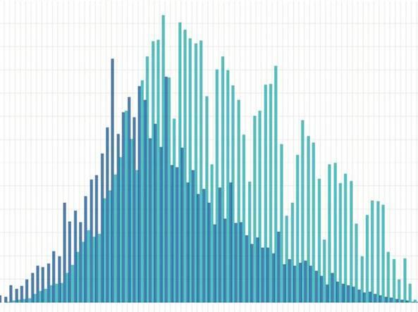 Il punto dell'Iss: in Italia  l'indice «R zero» è tra 0,5 e 0,7