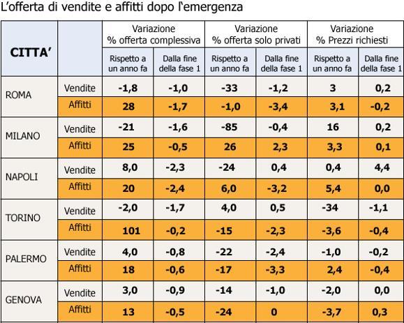 Milano: meno case in vendita, boom degli affitti (+25%). Così la crisi cambia il mercato immobiliare
