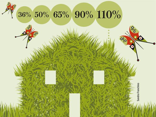 Con l'Ecobonus la  casa può valere anche il 30% in più (se il mercato regge...)