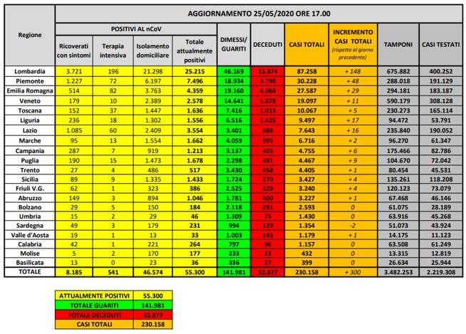 Coronavirus in Italia: 230.158 casi positivi e 32.877 morti. Il bollettino del 25 maggio