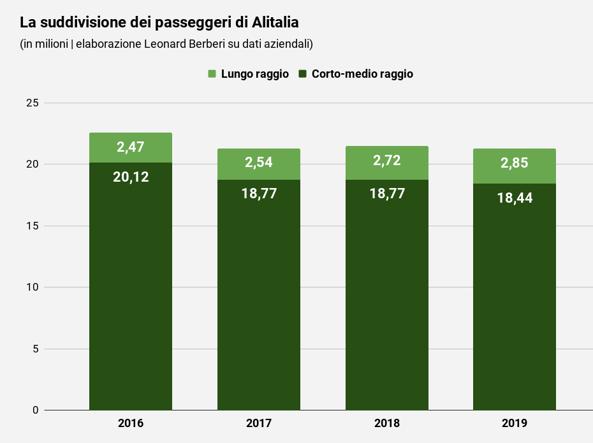 Alitalia, i numeri segreti: ecco quanto guadagna sui voli Italia-Usa