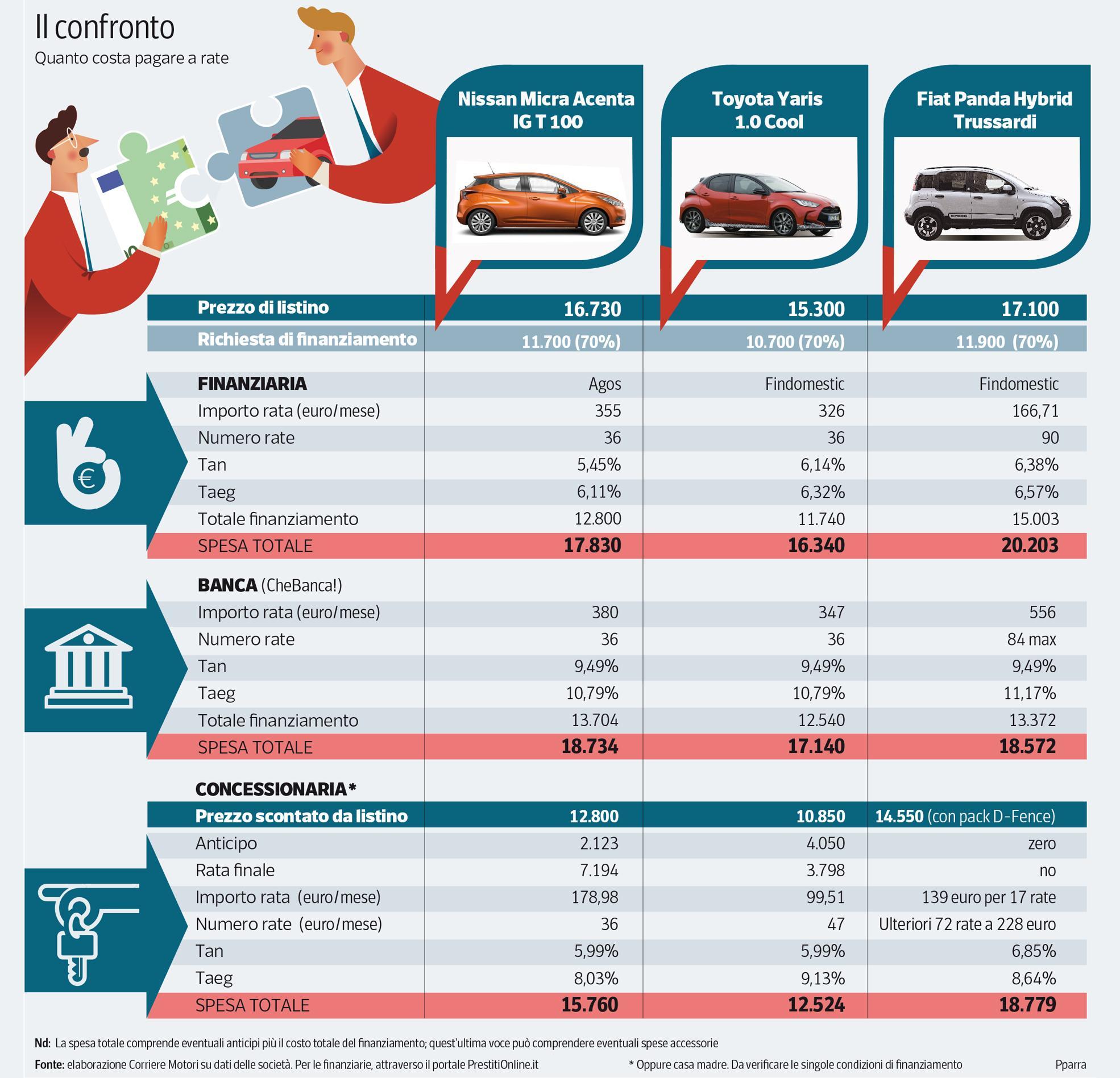 Acquisto di un'auto con finanziamento