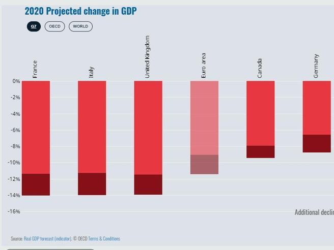 Ocse: Pil Italia in caduta del 14% con una nuova ondata di coronavirus