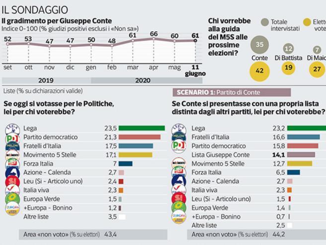 Sondaggio | Se Conte guidasse il M5S il potenziale di voti salirebbe dal 20 al 30%. Oggi Lega al 23, Pd al 21, FdI al 17,5