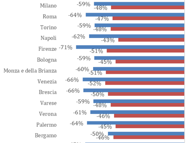 Crollo dei consumi a maggio (-57%), a picco abbigliamento e ristorazione