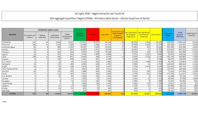 Coronavirus in Italia, il bollettino del 2 luglio: 240.961 casi positivi, 34.818 morti