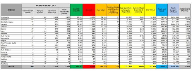 In Italia  i nuovi casi sono 235:  95 in Lombardia, 51 in  Emilia,  31 in Lazio e 11 in Piemonte