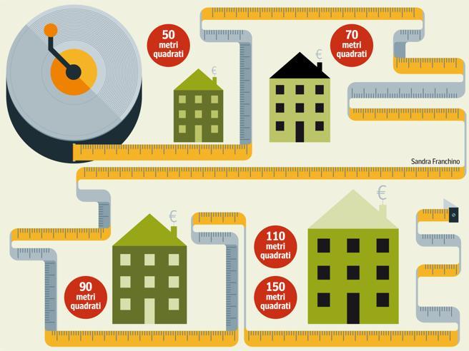 Mutui: che casa compri in 6 città (con  rate da 300 a 900 euro) La mappa dei quartieri