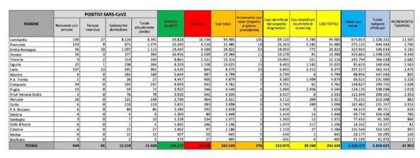 Coronavirus in Italia, il bollettino del 10 luglio: 242.639 casi positivi e 34.938 morti