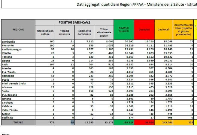 Coronavirus in Italia, il bollettino del 12 luglio: 243.061