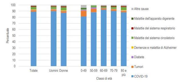 Coronavirus in Italia, quasi in 9 casi su 10 è stato proprio il virus la causa di morte