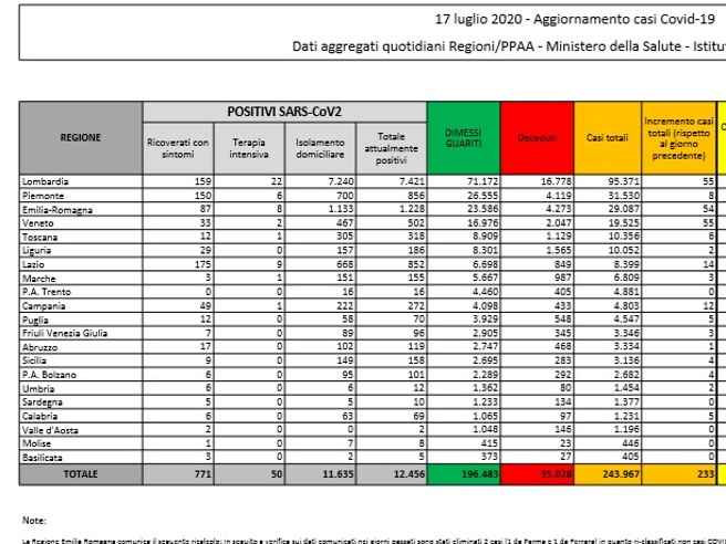 Coronavirus in Italia, il bollettino del 17 luglio: 243.967 casi positivi e 35.028 morti
