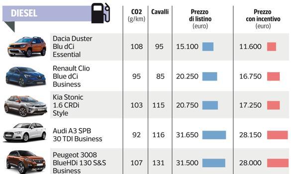 Scattati gli incentivi: ecco le auto da comprare con il bonus del governo