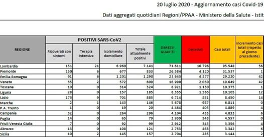 Coronavirus in Italia, il bollettino del 20 luglio: 244.624 casi positivi e 35.058 morti thumbnail