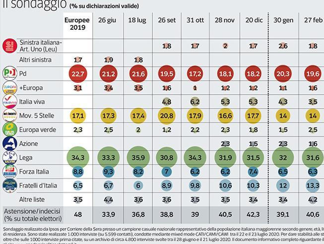 Sondaggio, i partiti: la Lega di Salvini al 23,1, Meloni ora è a soli 5 punti