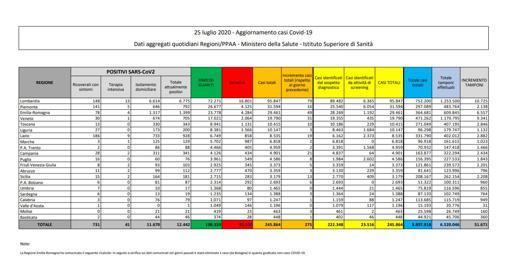 Coronavirus in Italia, il bollettino del 25 luglio: 245.864 casi positivi e 35.102 morti thumbnail