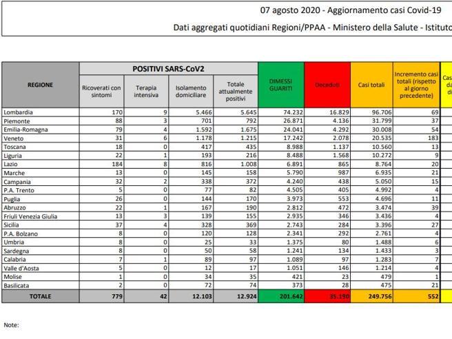 Coronavirus in Italia, il bollettino del 7 agosto: 249.756 casi positivi e 35.190 morti