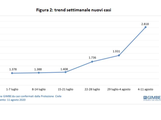 Coronavirus in Italia, Gimbe: «Netto aumento dei nuovi casi, con questi trend rischio di nuovi lockdown»