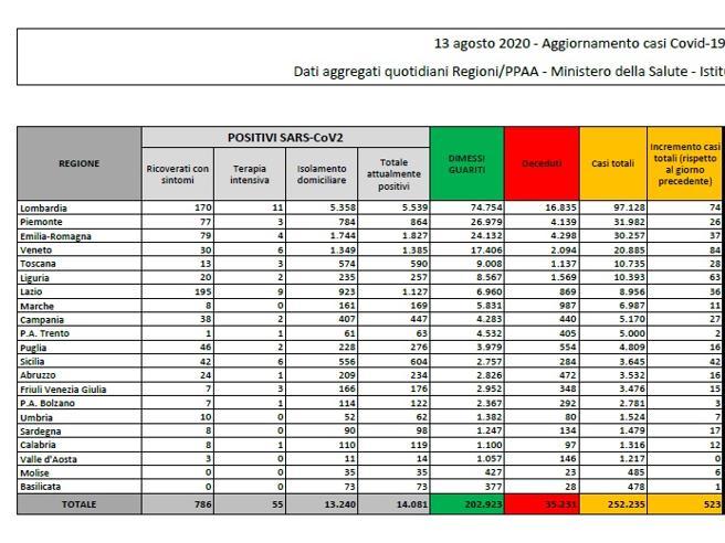 Coronavirus in Italia, il bollettino del 13 agosto: 252.235 casi positivi e 35.231 morti