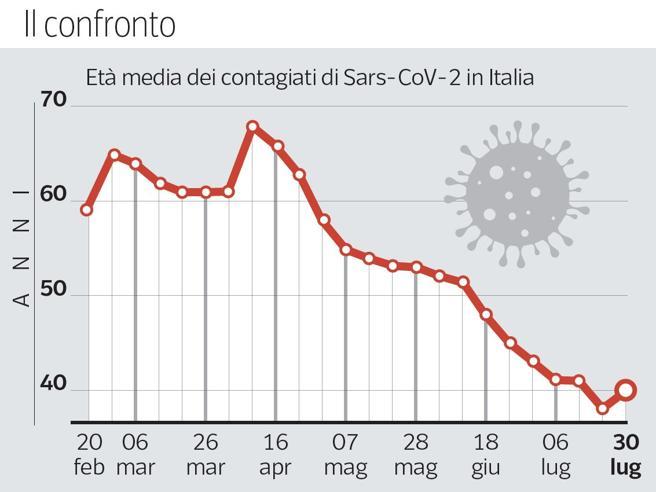 Coronavirus, cinque ventenni gravi: l'età dei malati si sta abbassando
