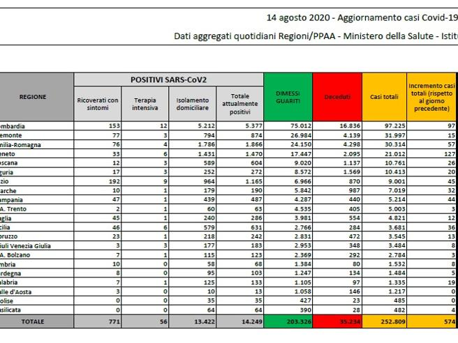 Coronavirus in Italia, il bollettino del 14 agosto: 252.809 casi positivi e 35.234 morti