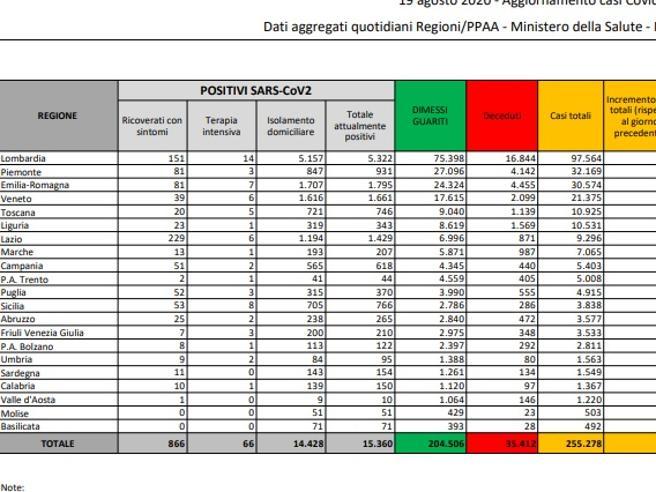 Coronavirus in Italia, il bollettino del 19 agosto: 642 nuovi casi e 7 morti nelle ultime 24 ore