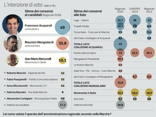 Regionali 2020, in Veneto ormai è autarchia Zaia. Ci aspettano 5 anni di deficit democratico