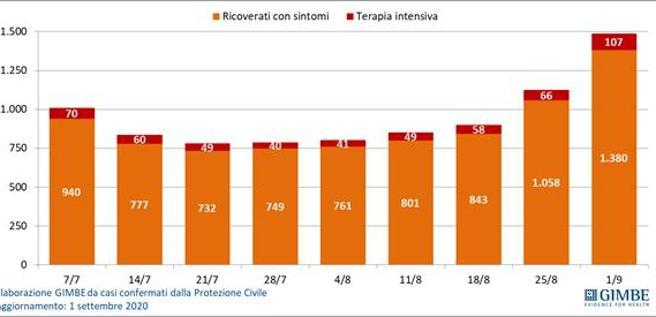 Coronavirus, Gimbe: forte crescita di ricoveri (+30%) e del  numero dei pazienti in terapia intensiva (+62%)