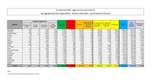 Coronavirus in Italia, il bollettino di oggi 3 settembre: 1.397 nuovi casi e 10 morti nelle ultime 24 ore thumbnail