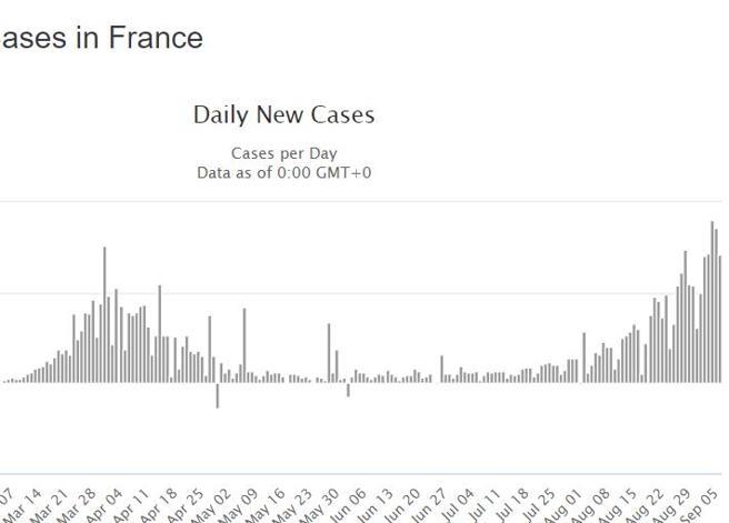 Francia: seconda ondata più ampia, ma meno grave