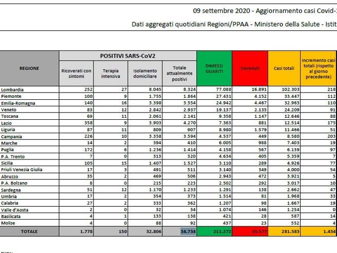Coronavirus in Italia, il bollettino di oggi 9 settembre: 1.434 nuovi casi e 14 morti