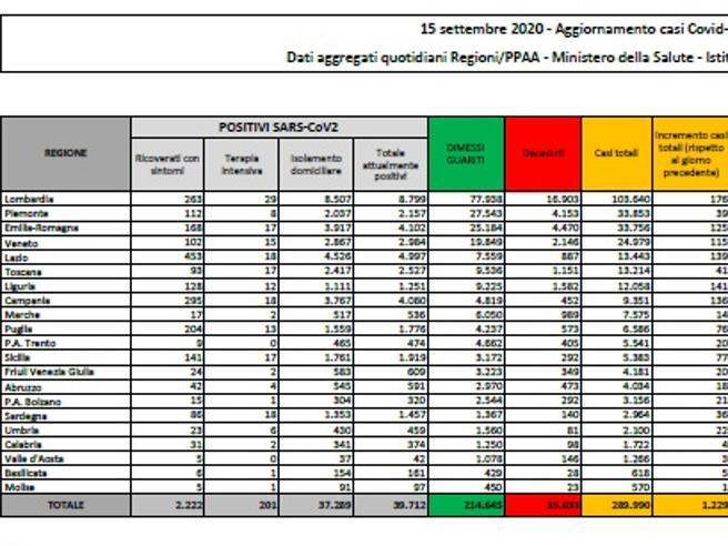 Coronavirus in Italia, il bollettino di oggi 15 settembre: 1.229 nuovi casi e 9 morti