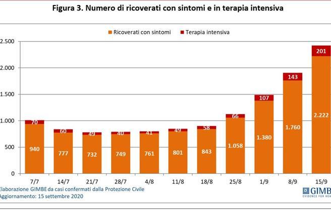 Coronavirus Gimbe: quasi 40 mila positivi in Italia, aumentano i ricoveri
