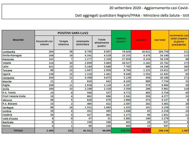 Coronavirus in Italia, il bollettino di oggi 20 settembre: 1.587 nuovi casi e 15 morti
