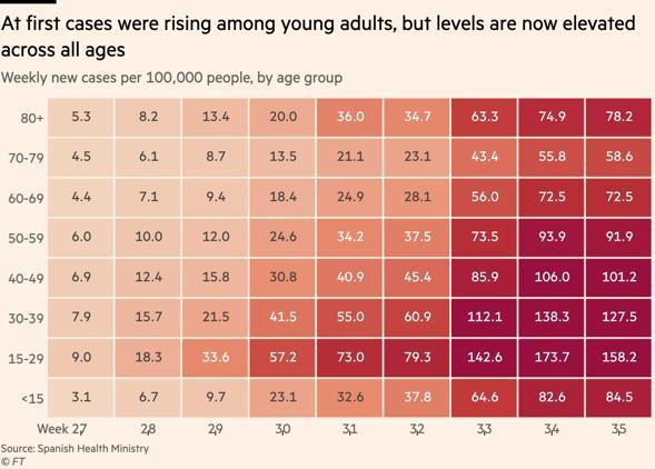 GRAFICO 4 - nuovi casi per fascia di età (fonte FT-Ministero Salute Spagna)
