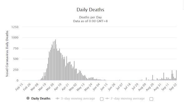 GRAFICO 3 - decessi giornalieri da febbraio (fonte worldometers)