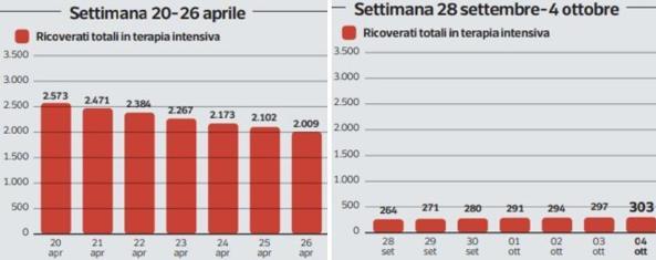 Covid, in Italia volano i contagi. Ma rischiamo un nuovo lockdown? I dati a confronto