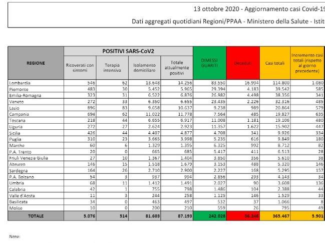 Coronavirus in Italia, il bollettino di oggi 13 ottobre: 5.901 nuovi casi e 41 morti