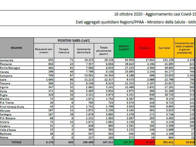 Coronavirus in Italia, il bollettino di oggi 16 ottobre: 10.010 nuovi casi e 55 morti