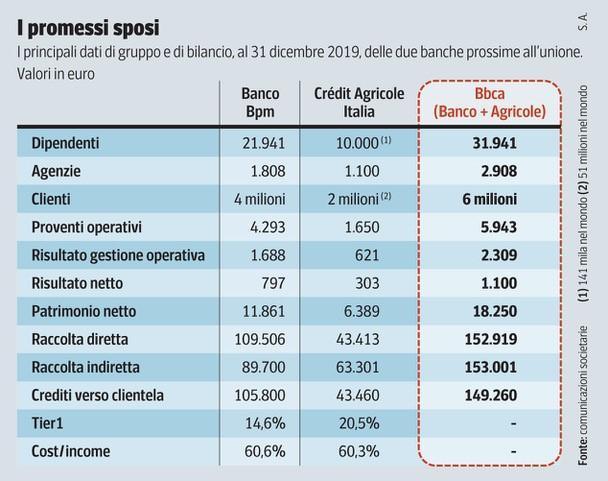 Banco Bpm-Crédit Agricole: ecco il piano per fondere le banche