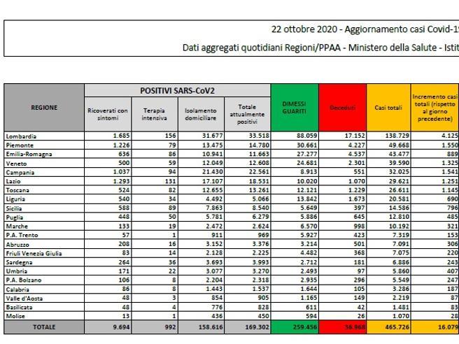 Coronavirus in Italia, il bollettino di oggi 22 ottobre: 16.079 nuovi casi e 136 morti