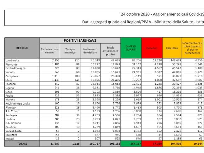 Coronavirus in Italia, il bollettino di oggi 24 ottobre: 19.644 nuovi casi e 151 morti