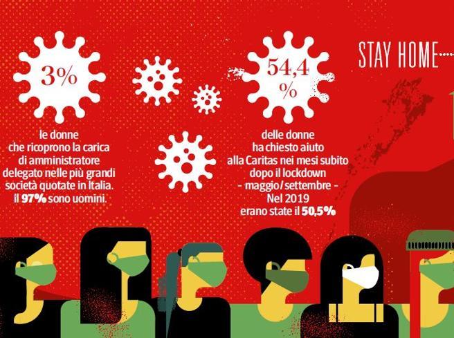 Occupazione, i dati: «Il 65% delle donne con figli piccoli non lavora»