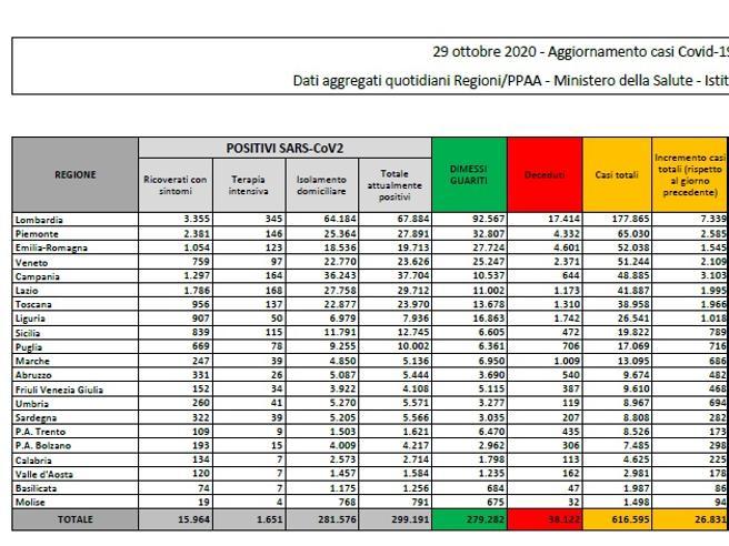 Coronavirus in Italia, il bollettino di oggi 29 ottobre: 26.831 nuovi casi e 217 morti
