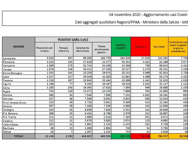 Il bollettino: 30.550 nuovi casi (con quasi 212mila tamponi), le vittime sono 352A Milano    oltre 1.700 contagi