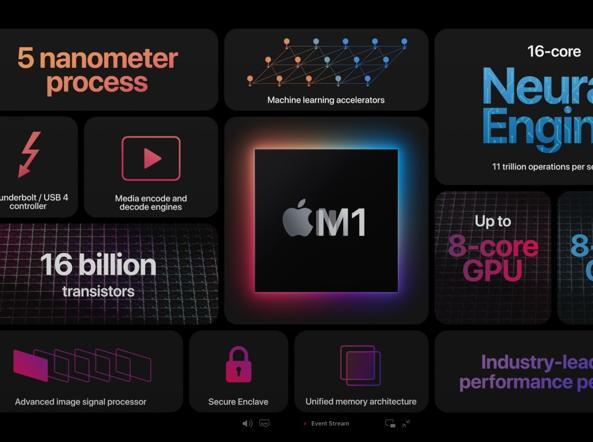 """MacBook Air, Pro 13 e Mac mini con processore Apple Silicon M1: le novità dell'evento """"One More Thing"""""""