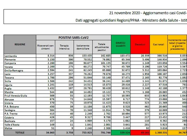 Coronavirus in Italia, il bollettino di oggi 21 novembre: 34.767 nuovi casi e 692 morti