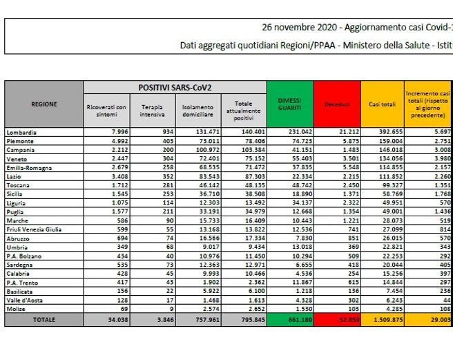 Coronavirus in Italia, il bollettino di oggi 26 novembre: 29.003 nuovi casi e 822 morti