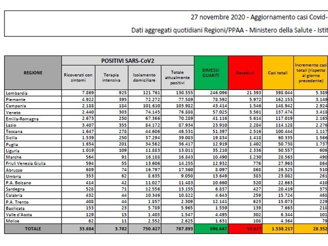 Coronavirus in Italia, il bollettino di oggi 27 novembre: 28.352 nuovi casi e 827 morti